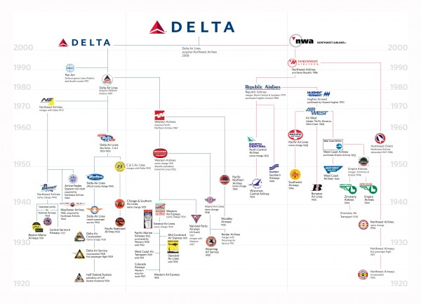 Delta Air Lines Family Tree Timeline